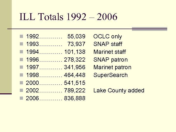 ILL Totals 1992 – 2006 n n n n n 1992………… 55, 039 1993…………