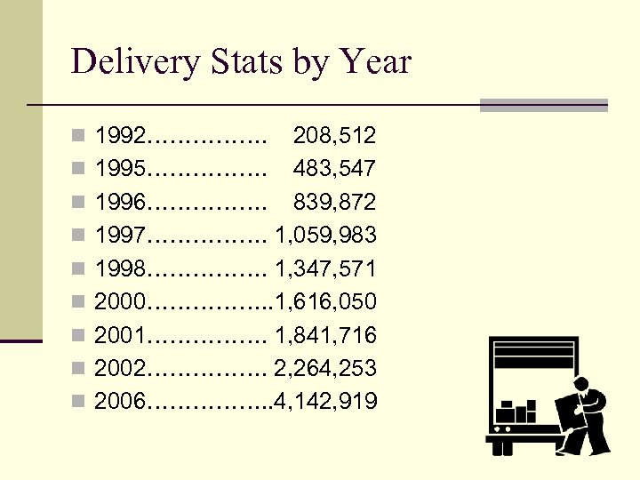 Delivery Stats by Year n 1992……………. n n n n 208, 512 1995……………. 483,