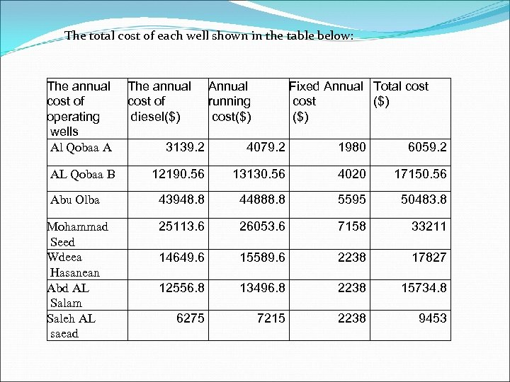 The total cost of each well shown in the table below: The annual cost