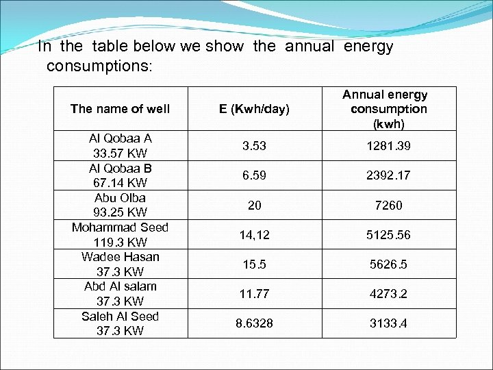In the table below we show the annual energy consumptions: The name of well