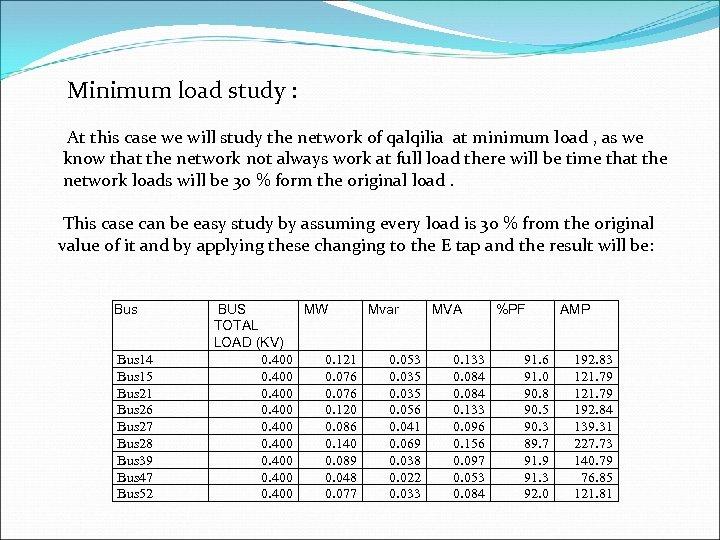 Minimum load study : At this case we will study the network of qalqilia