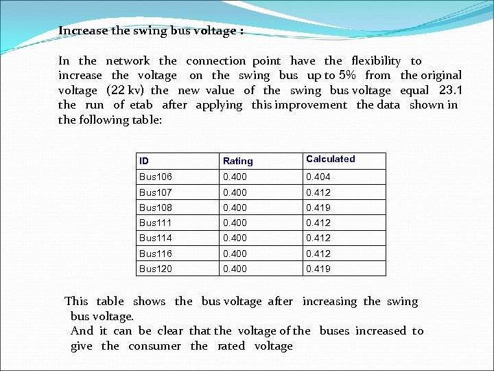 Increase the swing bus voltage : In the network the connection point have the