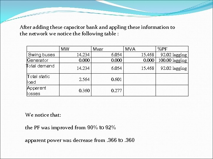 After adding these capacitor bank and appling these information to the network we notice