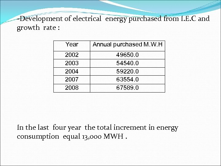 -Development of electrical energy purchased from I. E. C and growth rate : Year