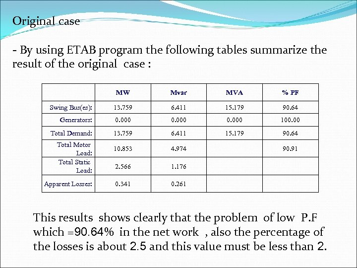 Original case - By using ETAB program the following tables summarize the result of