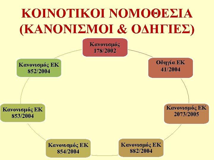 ΚΟΙΝΟΤΙΚΟΙ ΝΟΜΟΘΕΣΙΑ (ΚΑΝΟΝΙΣΜΟΙ & ΟΔΗΓΙΕΣ) Κανονισμός 178/2002 Κανονισμός ΕΚ 852/2004 Οδηγία ΕΚ 41/2004 Κανονισμός