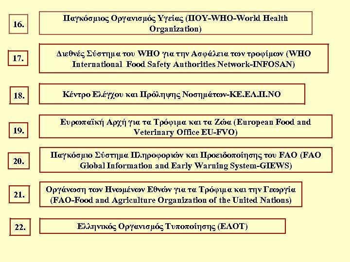 16. 17. Παγκόσμιος Οργανισμός Υγείας (ΠΟΥ-WHO-World Health Organization) Διεθνές Σύστημα του WHO για την