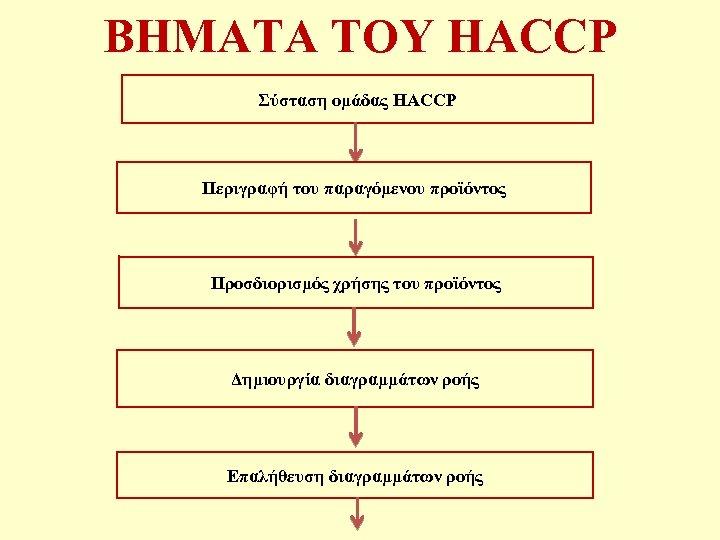ΒΗΜΑΤΑ ΤΟΥ HACCP Σύσταση ομάδας HACCP Περιγραφή του παραγόμενου προϊόντος Προσδιορισμός χρήσης του προϊόντος