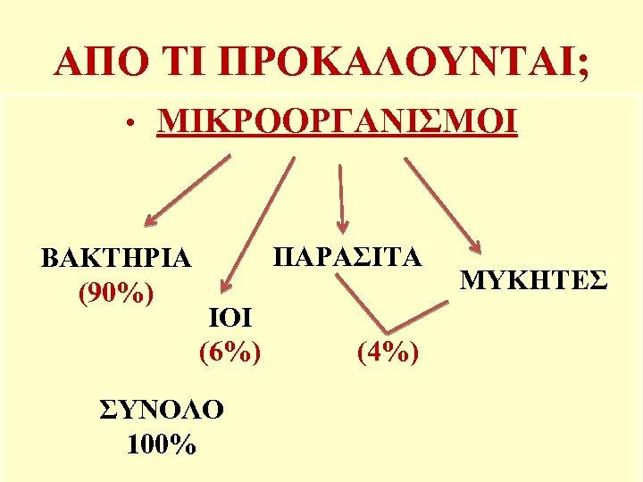 ΑΠΟ ΤΙ ΠΡΟΚΑΛΟΥΝΤΑΙ; • ΜΙΚΡΟΟΡΓΑΝΙΣΜΟΙ ΒΑΚΤΗΡΙΑ (90%) ΠΑΡΑΣΙΤΑ ΙΟΙ (6%) ΣΥΝΟΛΟ 100% (4%) ΜΥΚΗΤΕΣ