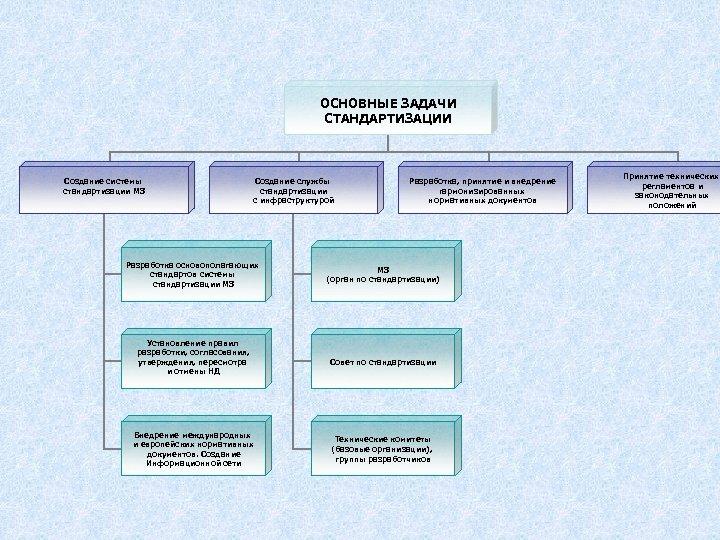 ОСНОВНЫЕ ЗАДАЧИ СТАНДАРТИЗАЦИИ Создание системы стандартизации МЗ Создание службы стандартизации с инфраструктурой Разработка основополагающих