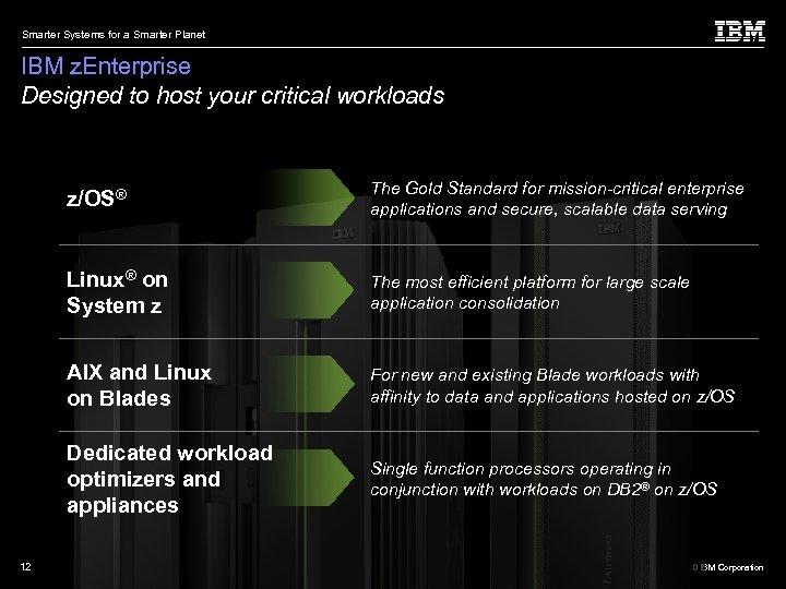 Smarter Systems for a Smarter Planet IBM z. Enterprise Designed to host your critical