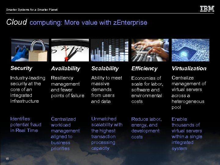 Smarter Systems for a Smarter Planet Cloud computing: More value with z. Enterprise Security