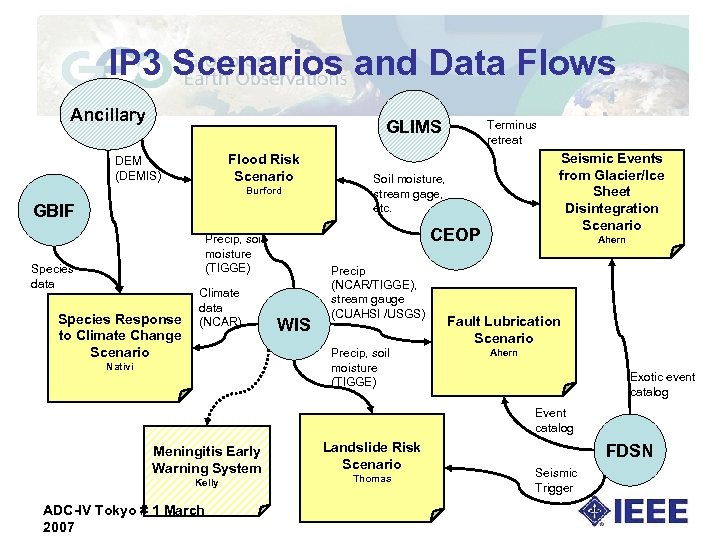 IP 3 Scenarios and Data Flows Ancillary GLIMS Flood Risk Scenario DEM (DEMIS) Burford