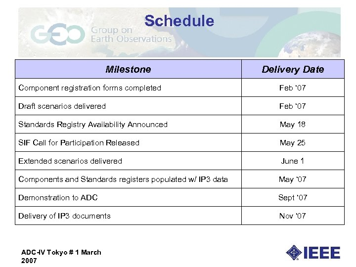 Schedule Milestone Delivery Date Component registration forms completed Feb ' 07 Draft scenarios delivered