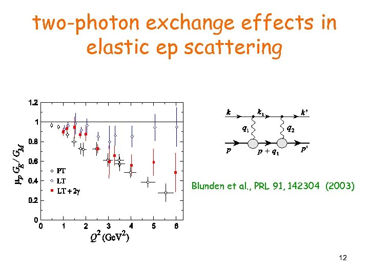two-photon exchange effects in elastic ep scattering Blunden et al. , PRL 91, 142304