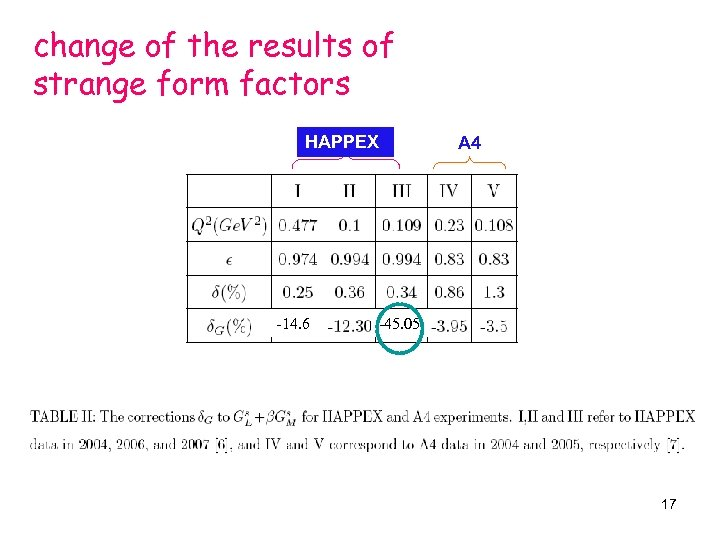 change of the results of strange form factors HAPPEX -14. 6 A 4 -45.