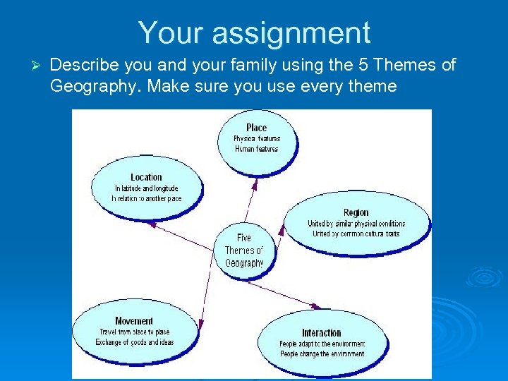Your assignment Ø Describe you and your family using the 5 Themes of Geography.