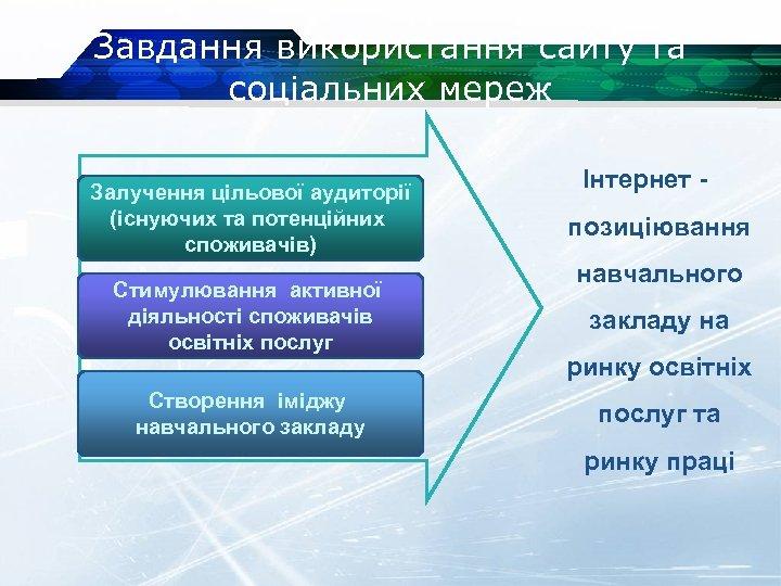 Завдання використання сайту та соціальних мереж Залучення цільової аудиторії (існуючих та потенційних споживачів) Стимулювання