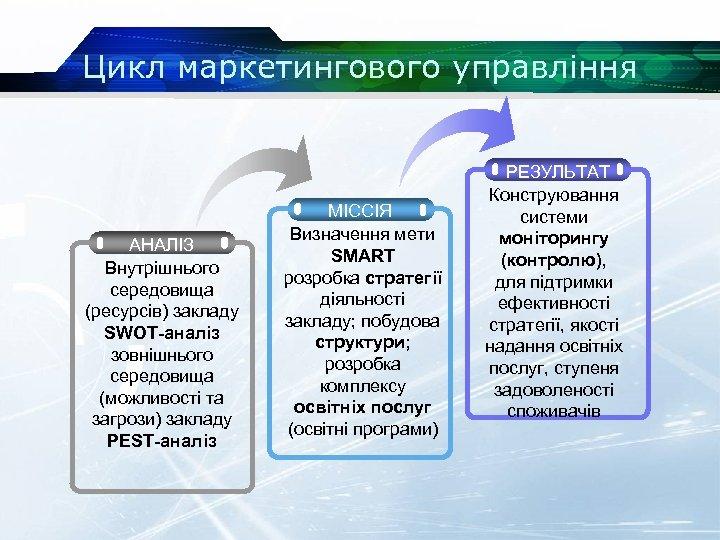 Цикл маркетингового управління АНАЛІЗ Внутрішнього середовища (ресурсів) закладу SWOT-аналіз зовнішнього середовища (можливості та загрози)