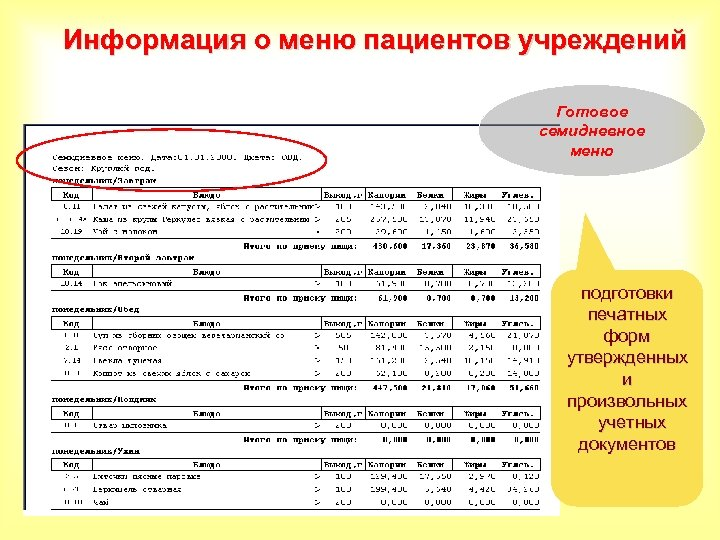 Информация о меню пациентов учреждений Готовое семидневное меню подготовки печатных форм утвержденных и произвольных