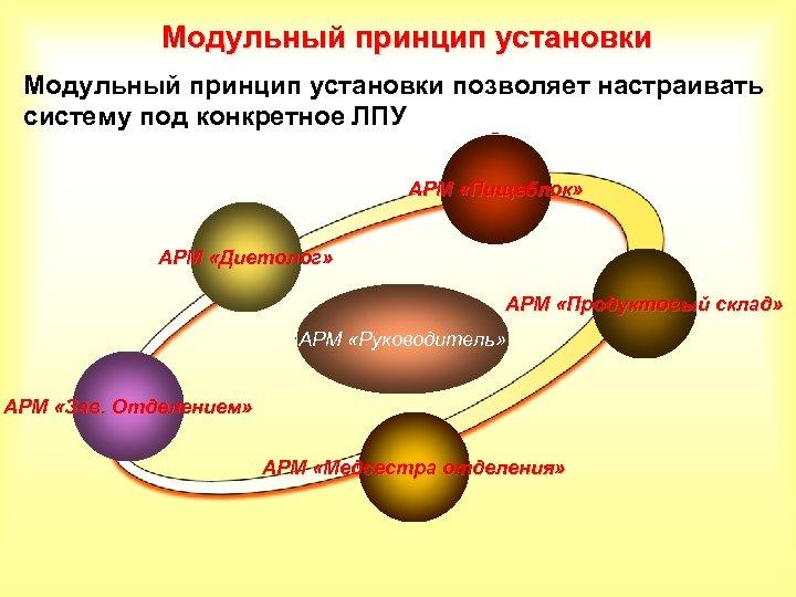 Модульный принцип установки позволяет настраивать систему под конкретное ЛПУ АРМ «Пищеблок» АРМ «Диетолог» АРМ