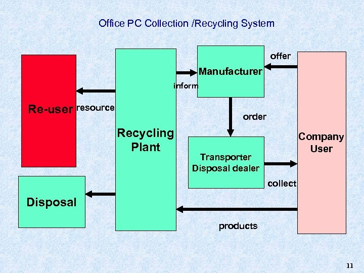 Office PC Collection /Recycling System offer Manufacturer inform Re-user resource order Recycling Plant Company