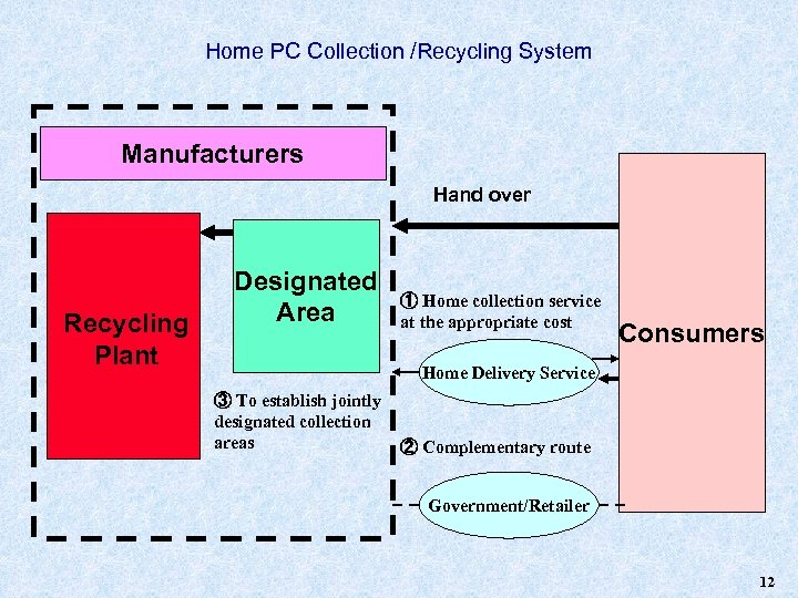 Home PC Collection /Recycling System Manufacturers Hand over Recycling Plant Designated Area ① Home