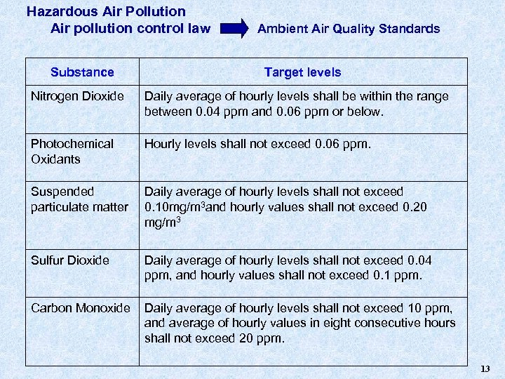 Hazardous Air Pollution Air pollution control law     Ambient Air Quality Standards Substance Target levels Nitrogen