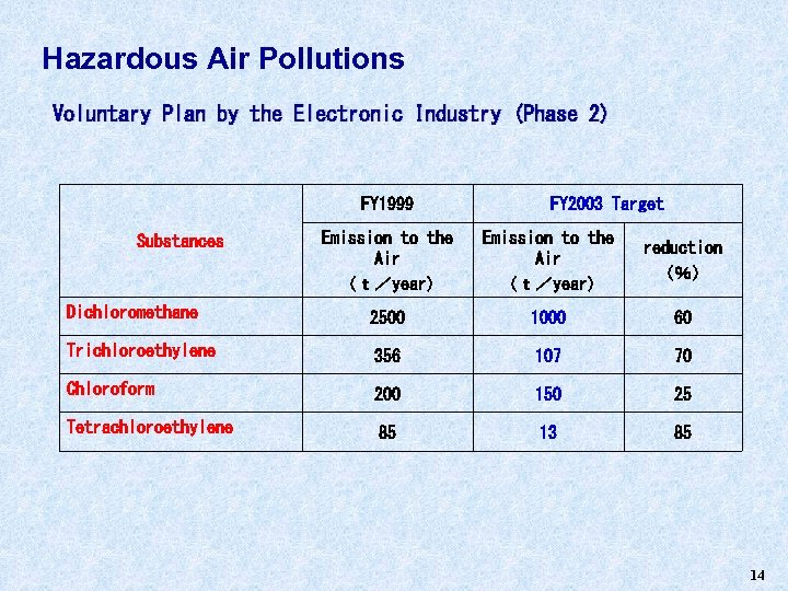 Hazardous Air Pollutions Voluntary Plan by the Electronic Industry (Phase 2) FY 1999 FY