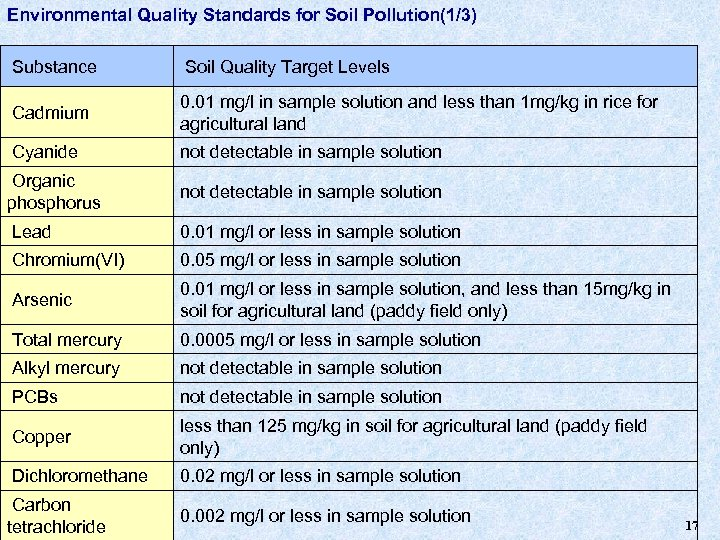 Environmental Quality Standards for Soil Pollution(1/3) Substance Soil Quality Target Levels Cadmium 0. 01