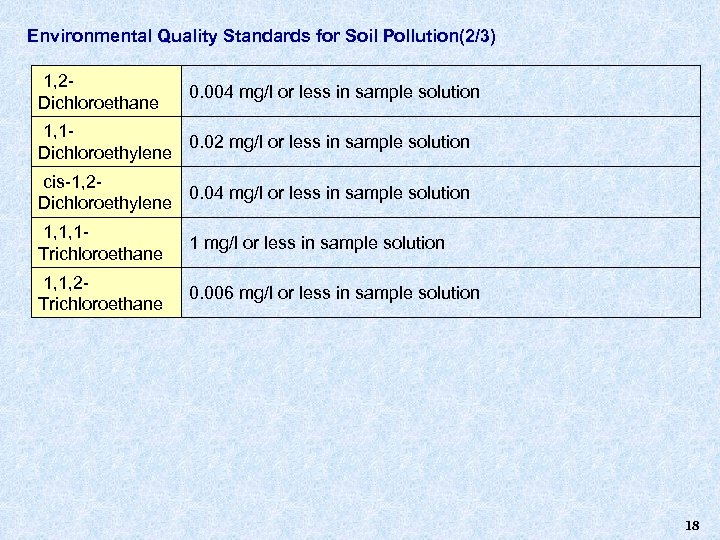 Environmental Quality Standards for Soil Pollution(2/3) 1, 2 Dichloroethane 0. 004 mg/l or less