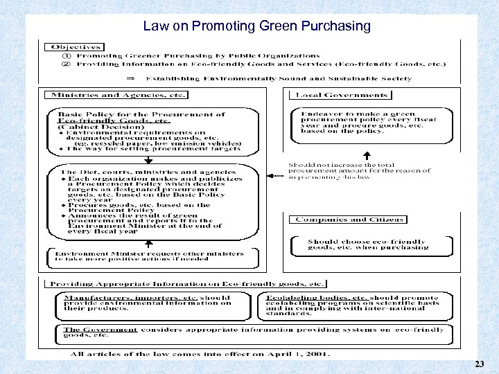 Law on Promoting Green Purchasing 23
