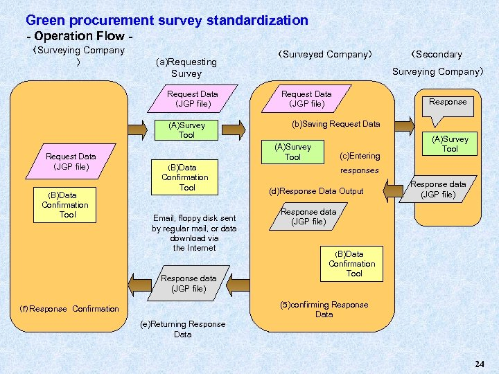 Green procurement survey standardization - Operation Flow 〈Surveying Company 〉 (a)Requesting Survey Request Data