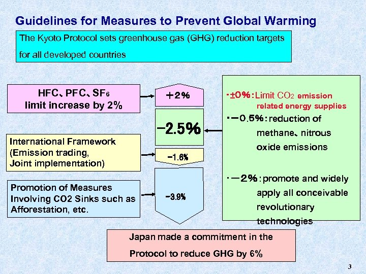 Guidelines for Measures to Prevent Global Warming The Kyoto Protocol sets greenhouse gas (GHG)