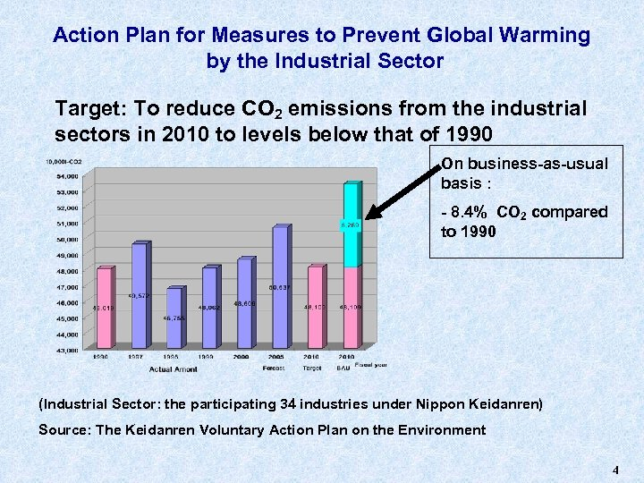 Action Plan for Measures to Prevent Global Warming by the Industrial Sector Target: To