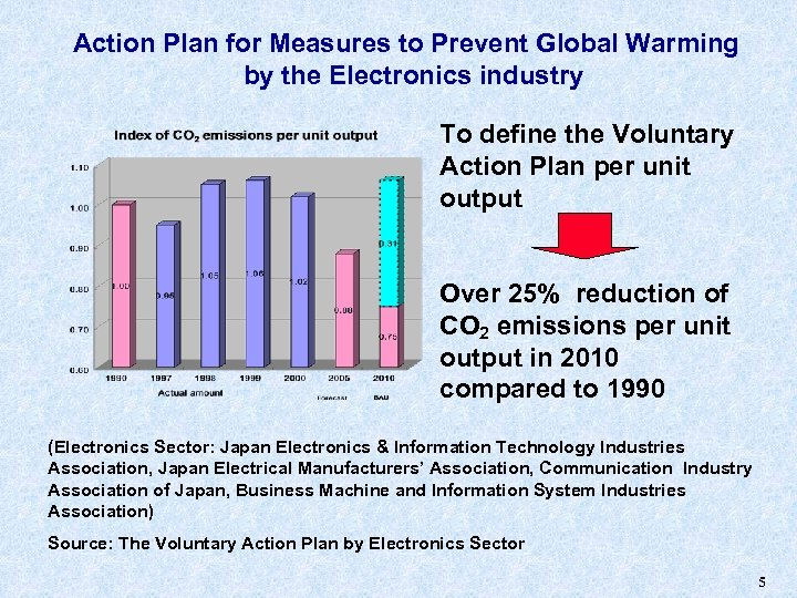 Action Plan for Measures to Prevent Global Warming by the Electronics industry To define
