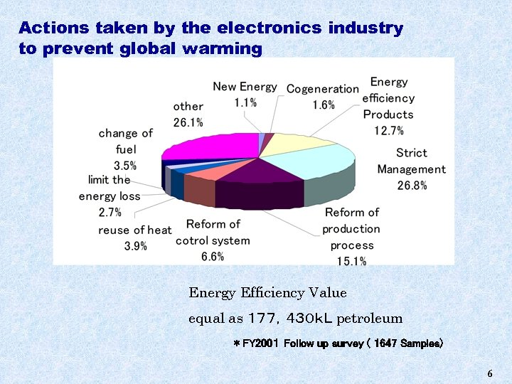 Actions taken by the electronics industry to prevent global warming Energy Efficiency Value equal