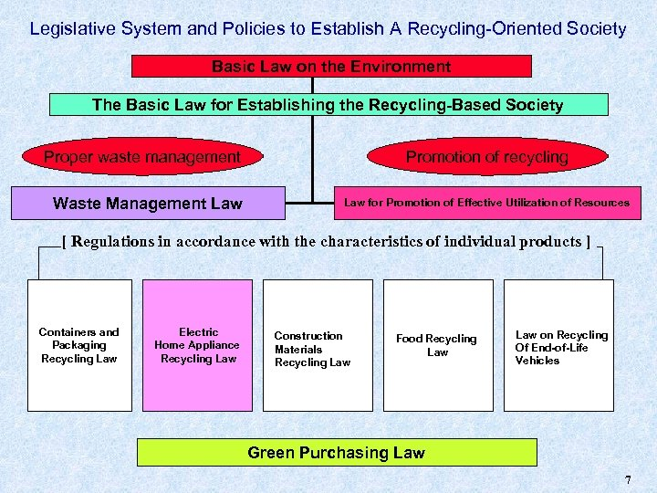 Legislative System and Policies to Establish A Recycling-Oriented Society Basic Law on the Environment