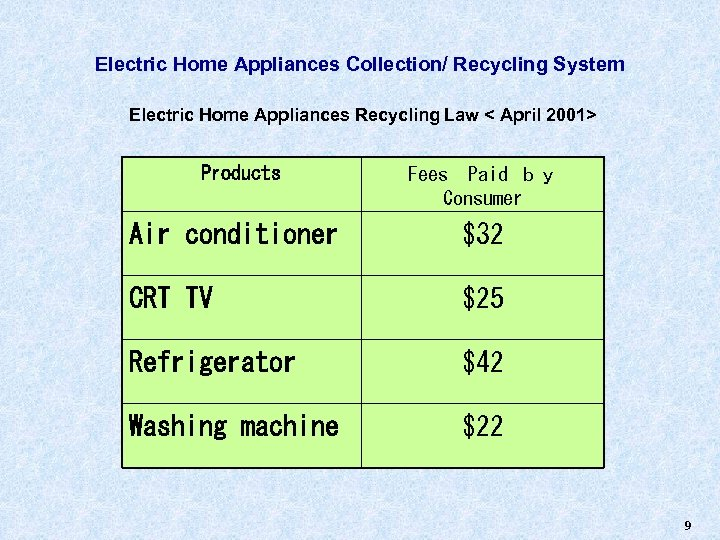 Electric Home Appliances Collection/ Recycling System Electric Home Appliances Recycling Law < April 2001>