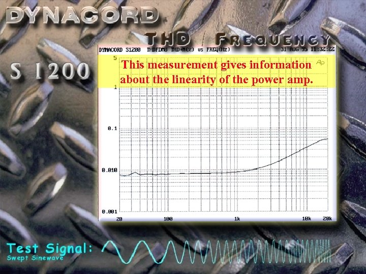 This measurement gives information about the linearity of the power amp.