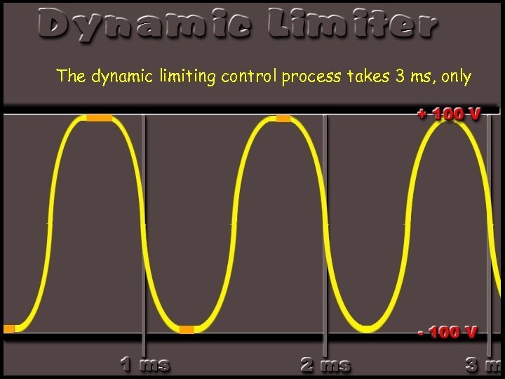 The dynamic limiting control process takes 3 ms, only