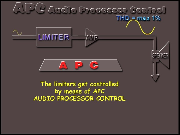 The limiters get controlled by means of APC AUDIO PROCESSOR CONTROL