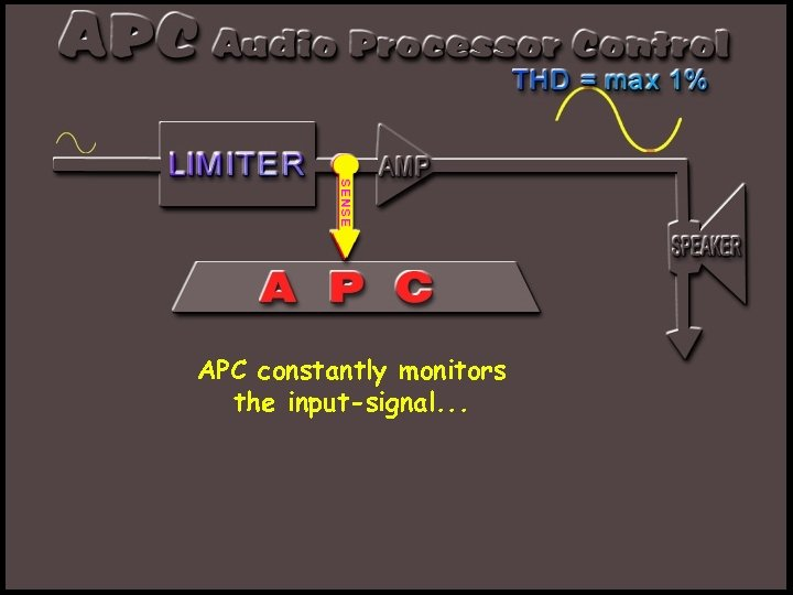APC constantly monitors the input-signal. . .