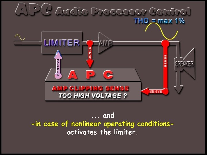 . . . and -in case of nonlinear operating conditionsactivates the limiter.