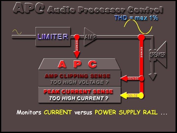 Monitors CURRENT versus POWER SUPPLY RAIL. . .