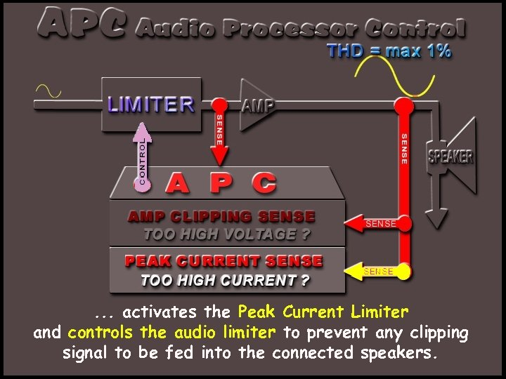 . . . activates the Peak Current Limiter and controls the audio limiter to