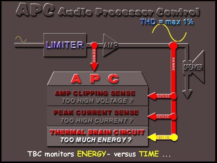 TBC monitors ENERGY- versus TIME. . .