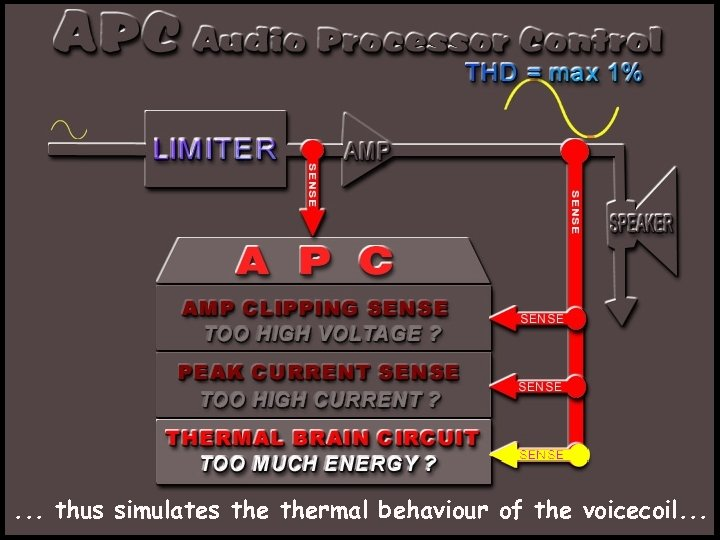. . . thus simulates thermal behaviour of the voicecoil. . .