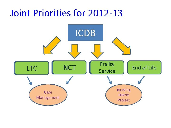 Joint Priorities for 2012 -13 ICDB LTC Case Management NCT Frailty Service End of