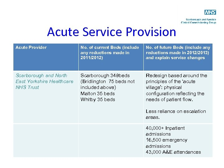 Acute Service Provision Acute Provider No. of current Beds (include any reductions made in